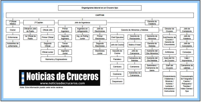 Organigrama Crucero