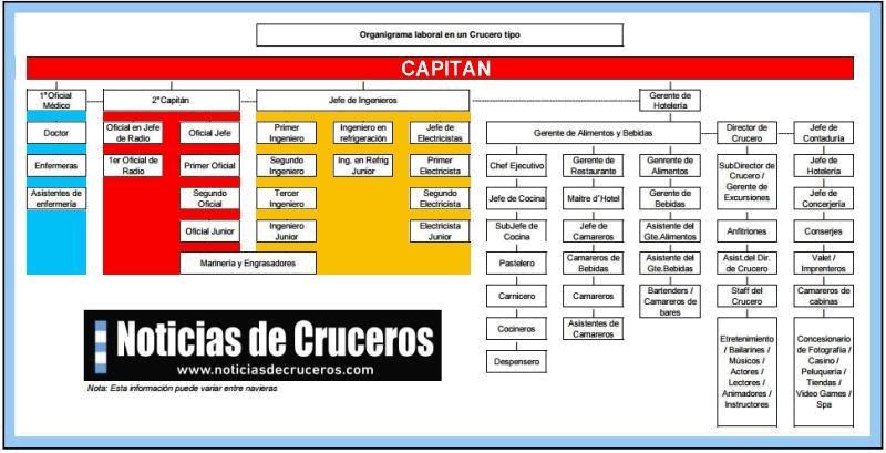 Organigrama-Crucero-Destacado