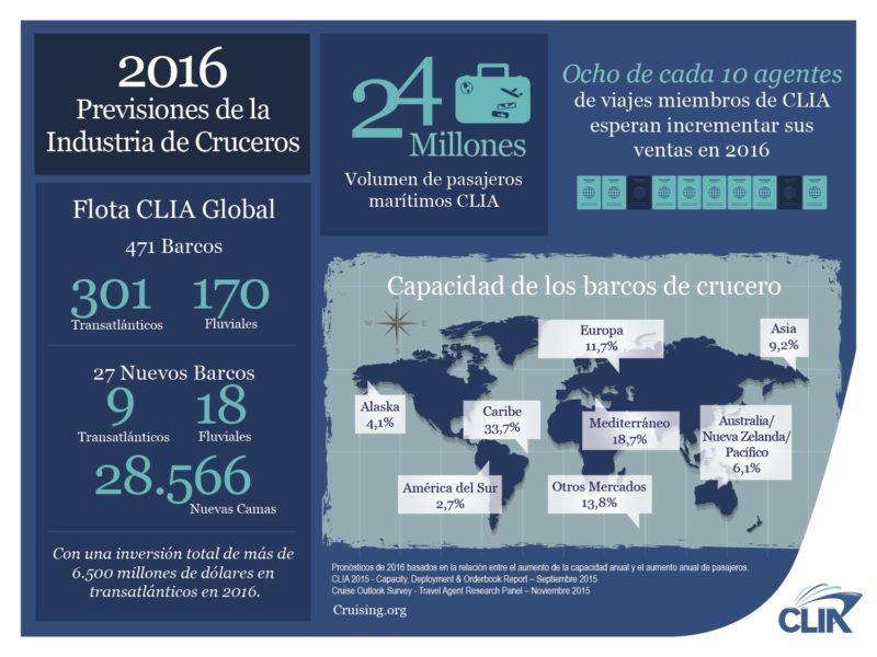 Infografía Informe CLIA 2015