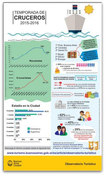 Cruceros 2014-2015-2016 Bs As