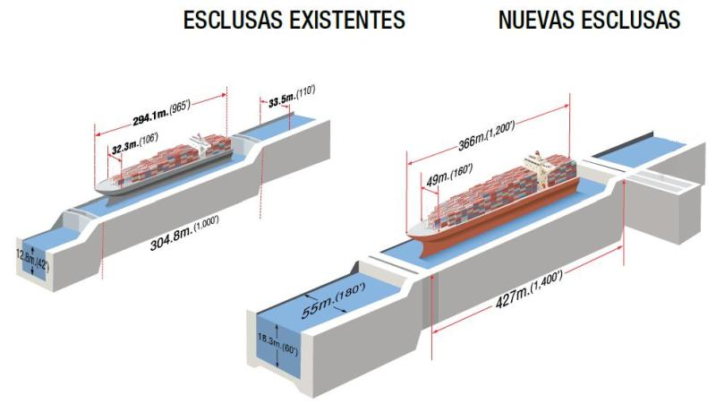 Esclusas Panama